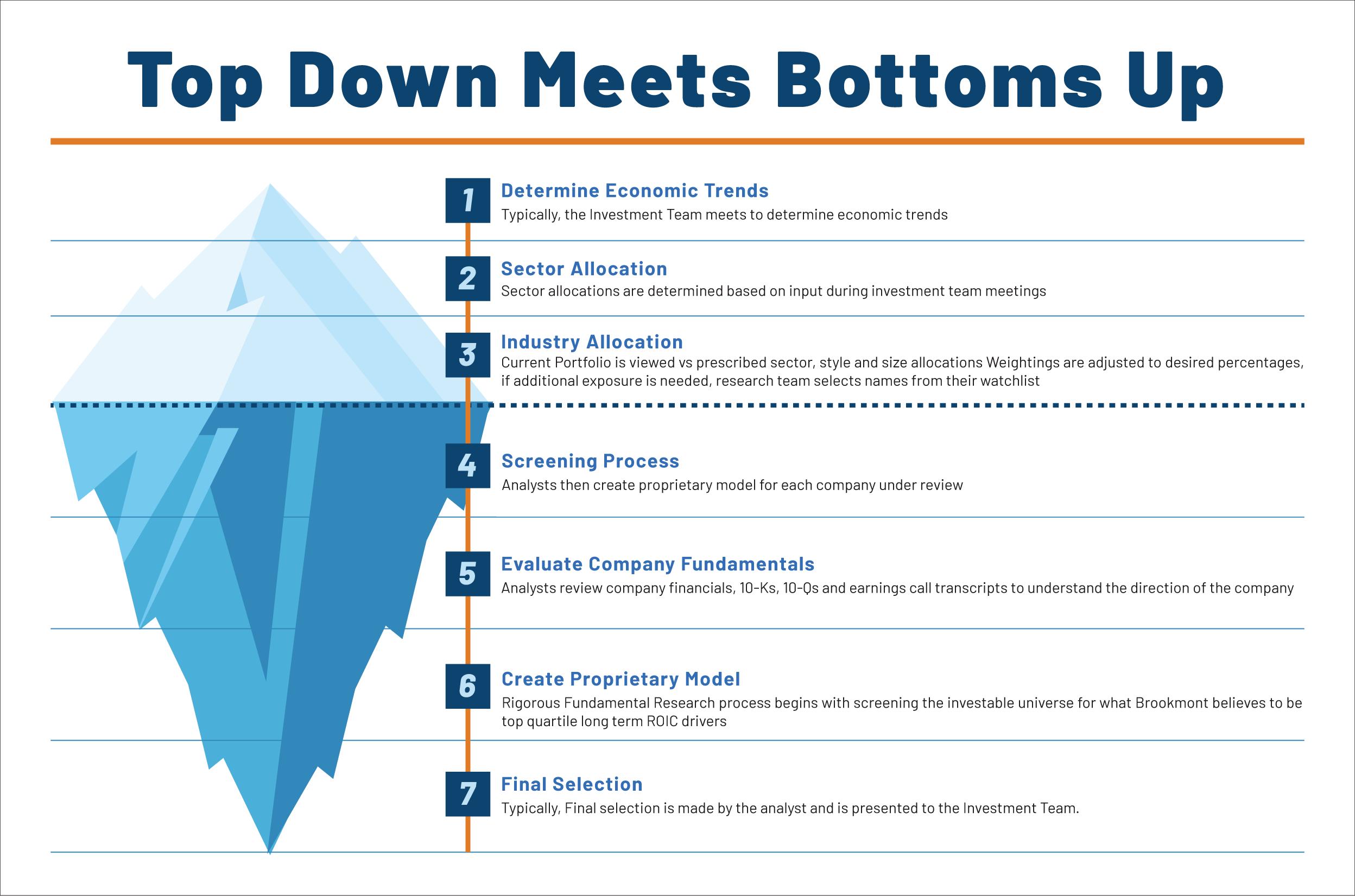 Bottoms-Up-Process-Graph