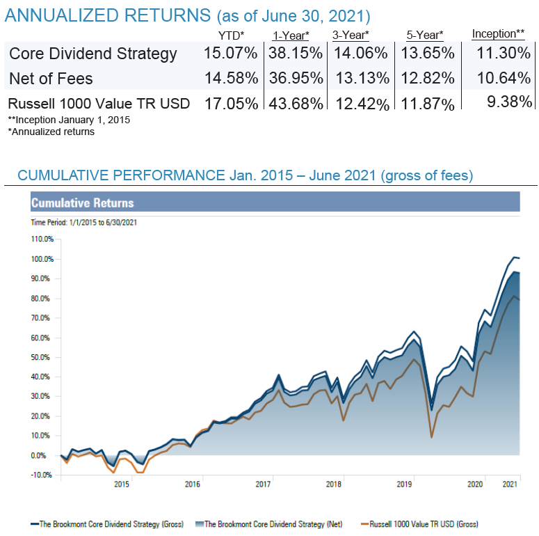 CDS Graph and Returns