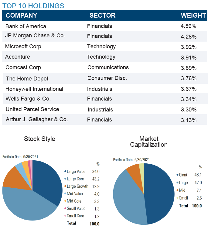 CDS Holdings and Market Cap