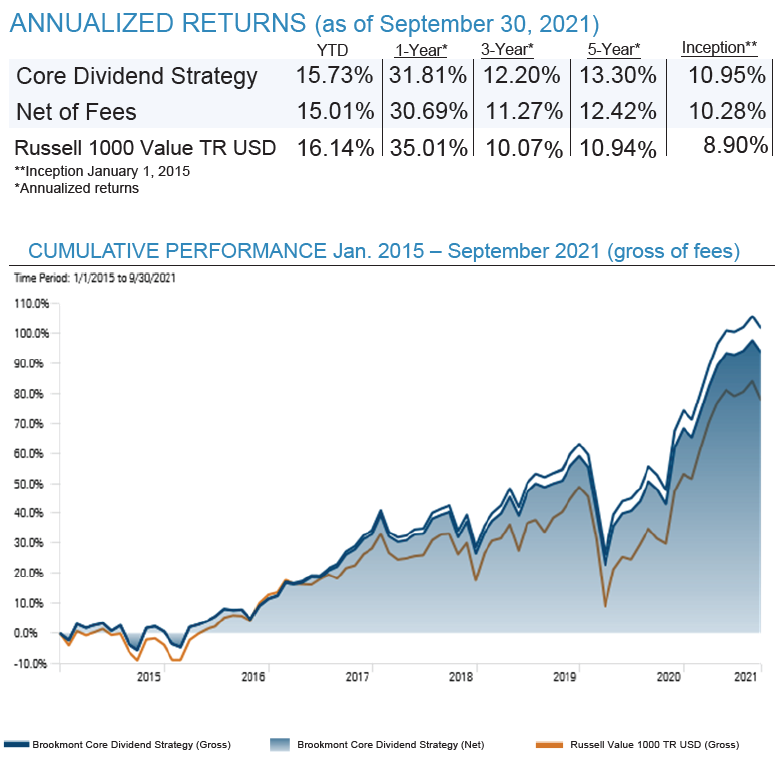 Core Dividend Performance