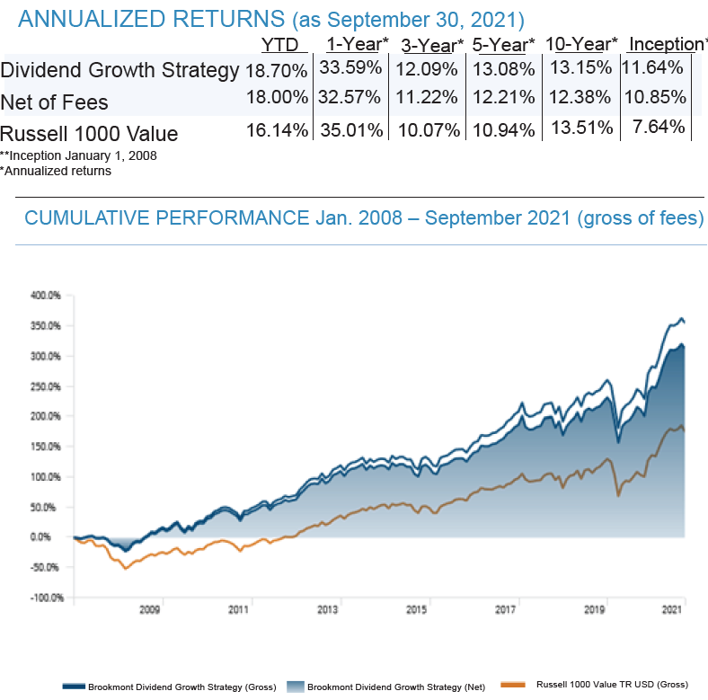 Dividend Growth Performance