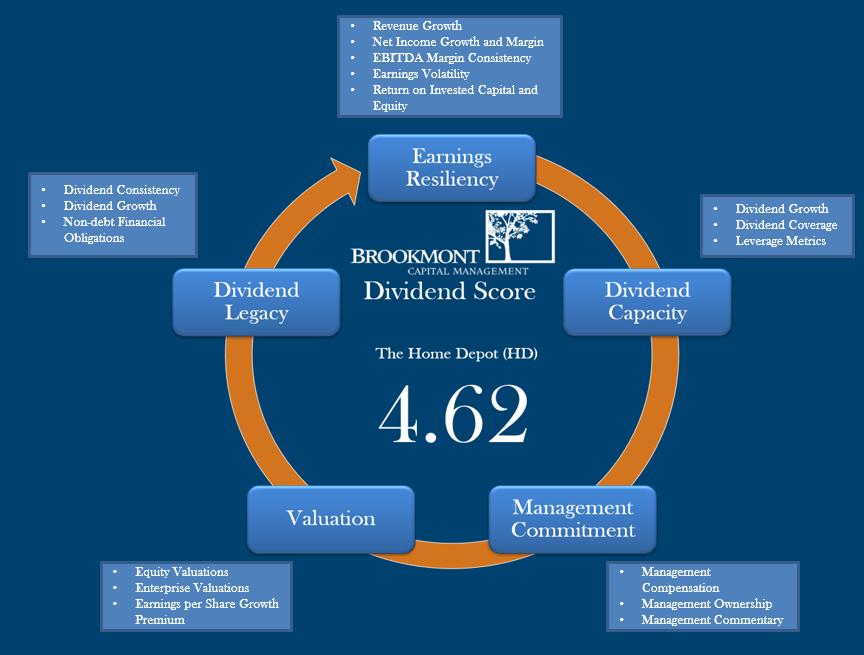 Dividend Score Image-2