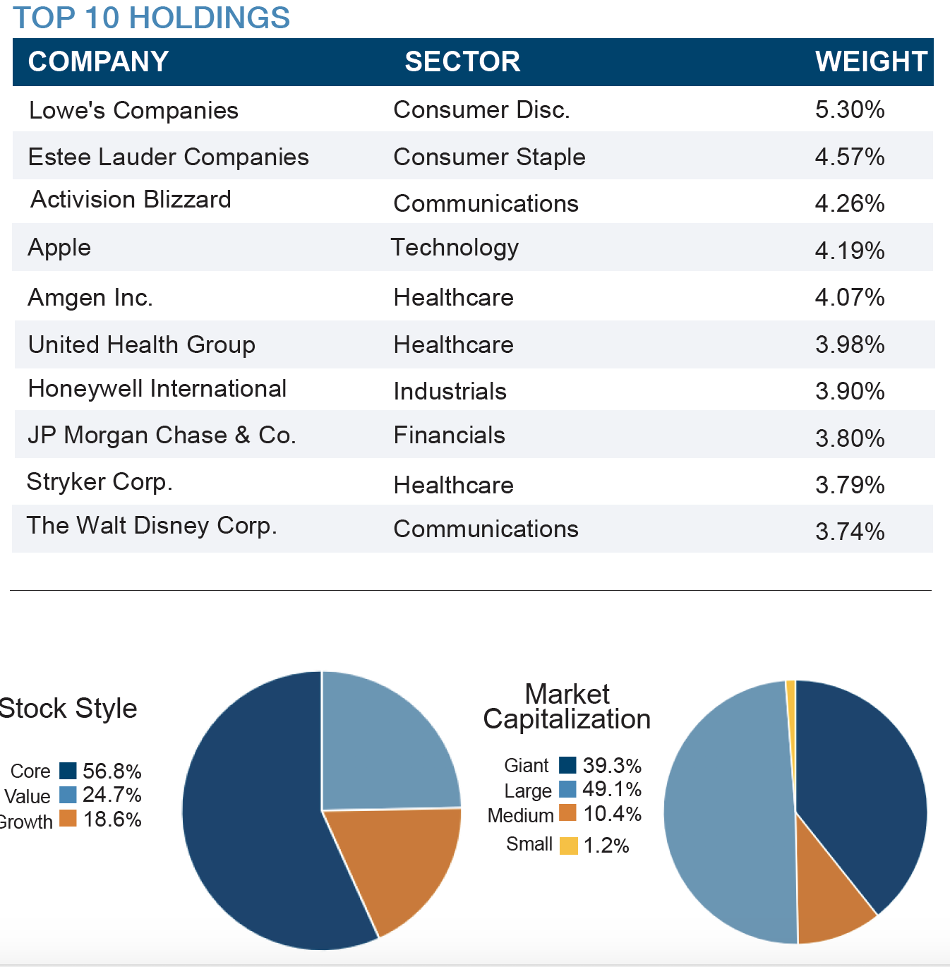 Quality Growth Top 10 Holdings - Q1 2021