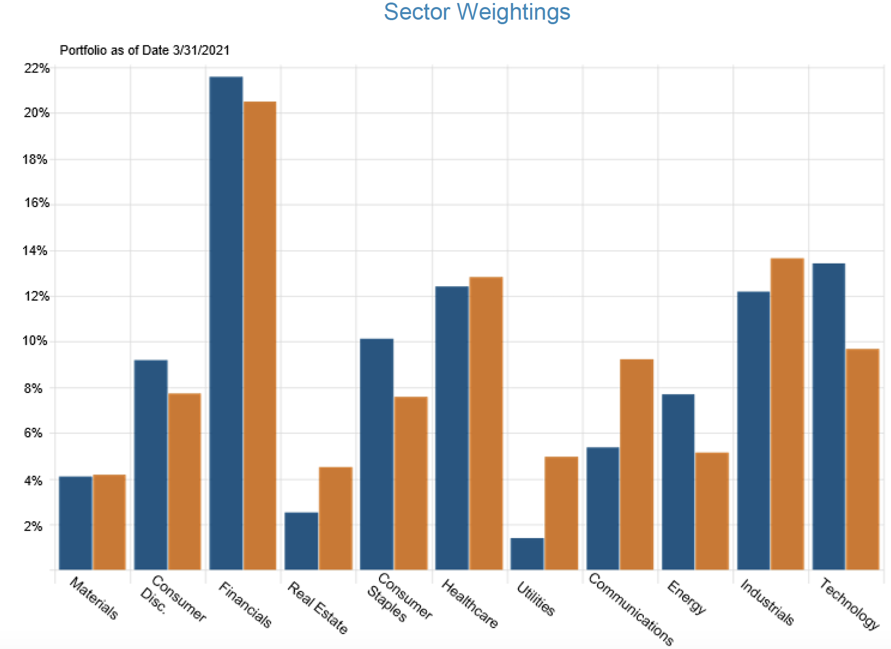 Sector Weighting Q1 2021